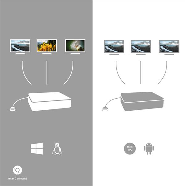 i-tec USB-C Metal Low Profile Triple Display Docking Station + Power Delivery 85 W