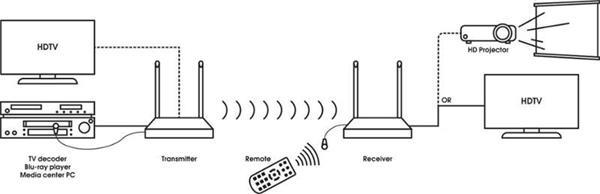 Vogels SAVA 1022 wireless HDMI transmitter/receive
