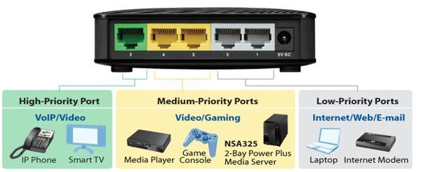 "ZyXEL GS-105Sv.2 5-port 10/100/1000Mbps Gigabit Ethernet switch, 3 QoS ports (1port ""High"", 2ports ""Middle""), desktop"